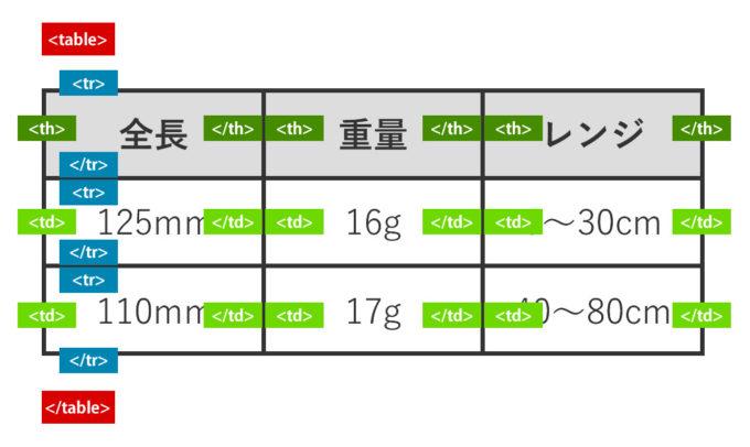 表組(table)の基本構成図